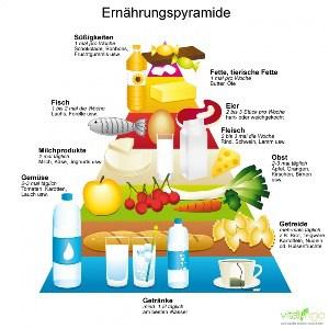 Nahrungsmittel Blog Bild