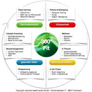 360 Grad Fit Programm